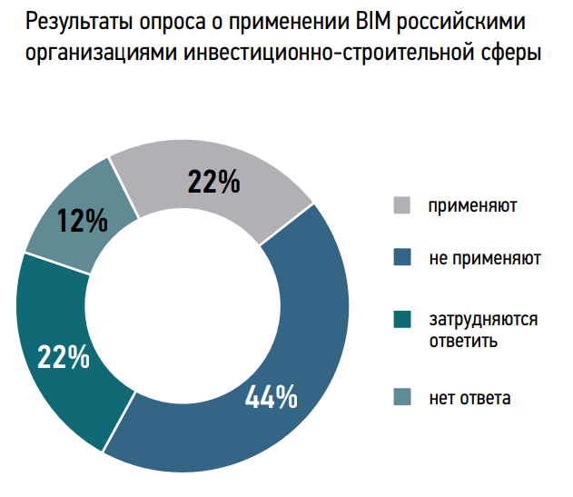 Картинки по запросу Уровень применения BIM в России